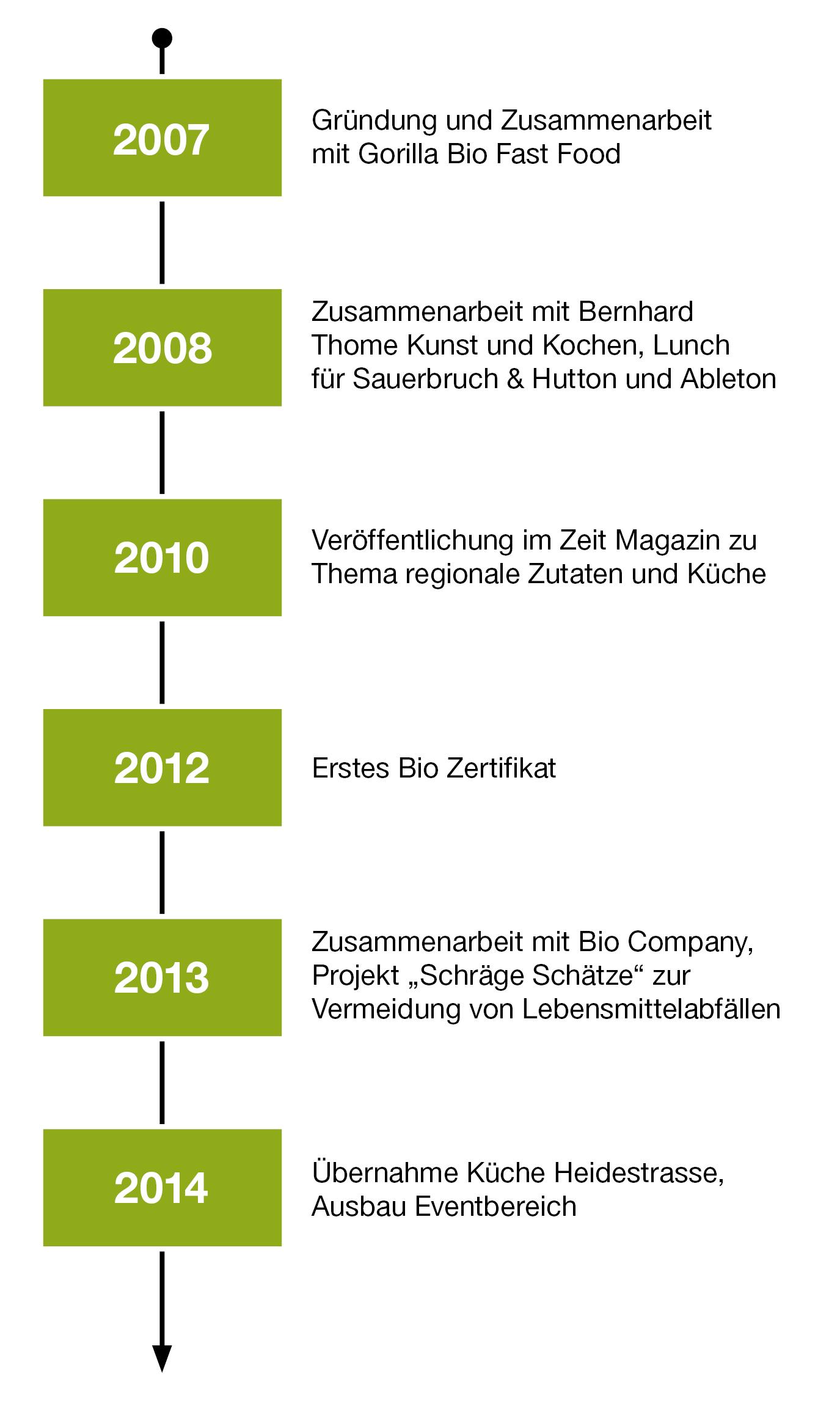 Unsere Historie 2007 bis 2014