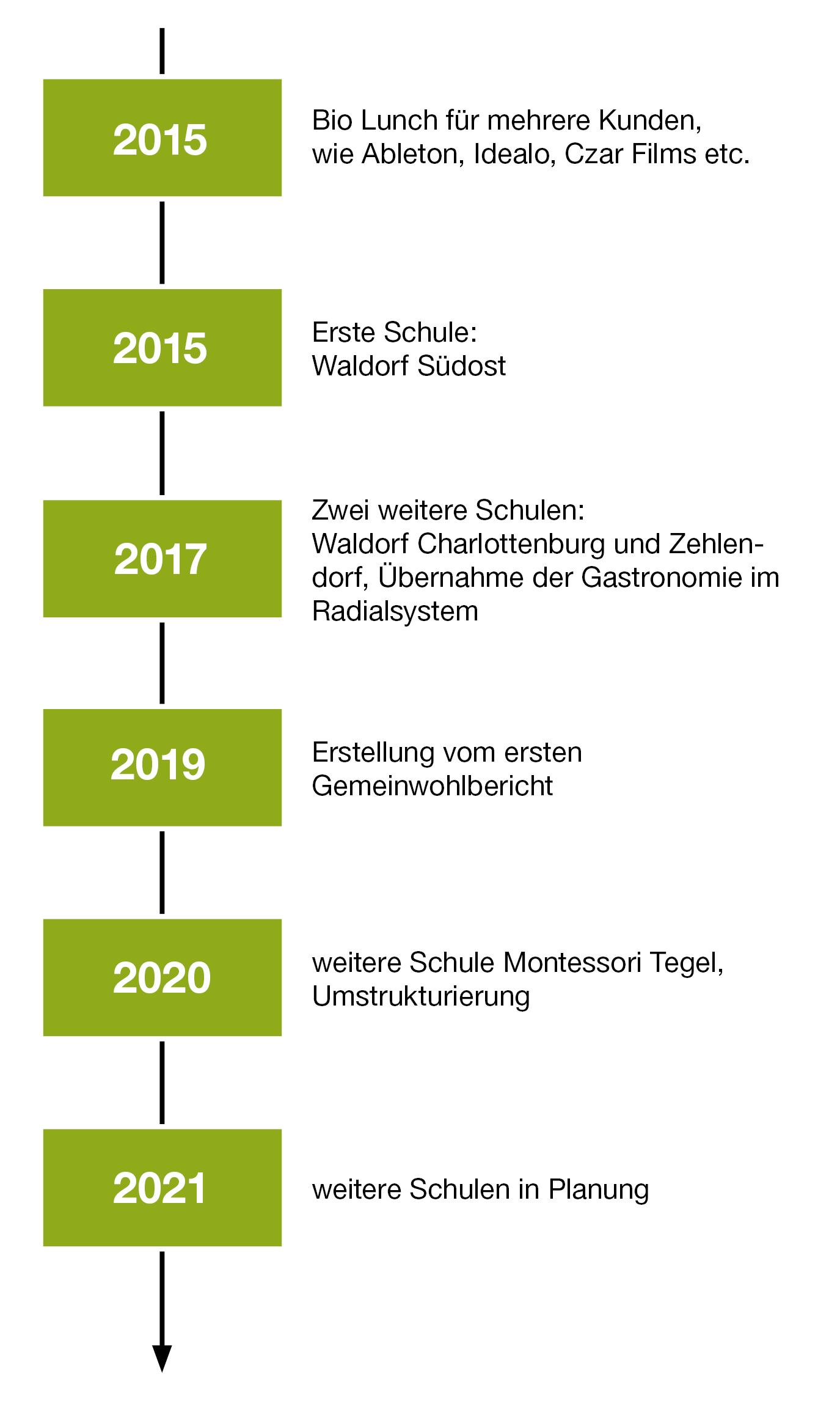 Unsere Historie 2015 bis 2021